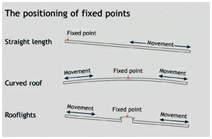fixed-point